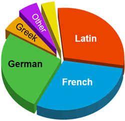 Особенности английского языка
